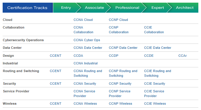 Cisco Career Certificeringen